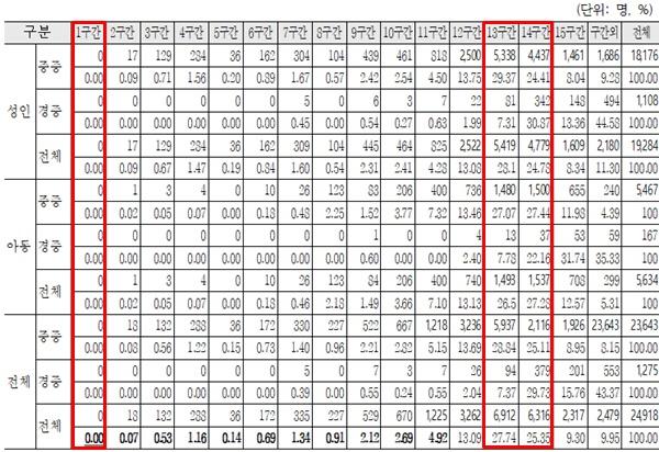 종합조사에 의한 활동지원급여 구간 분포.월 480시간의 1구간은 단 한 명도 없고, 월 월 120시간 13~14구간이 가장 많다.ⓒ에이블뉴스DB